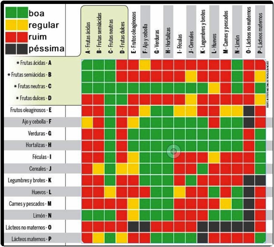 Tabela da sinergia alimentar
