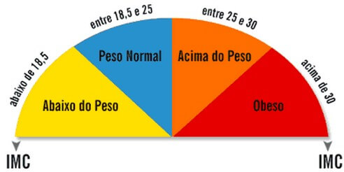 IMC indices