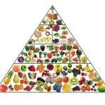 Como é a Pirâmide Alimentar Vegana