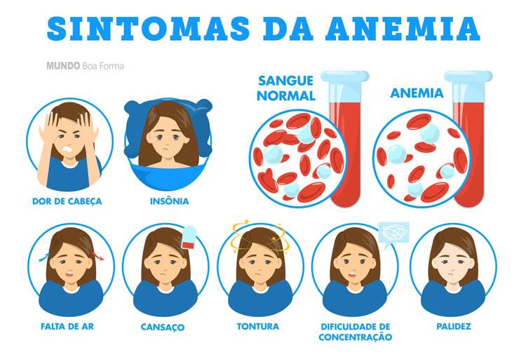 sintomas comuns da anemia