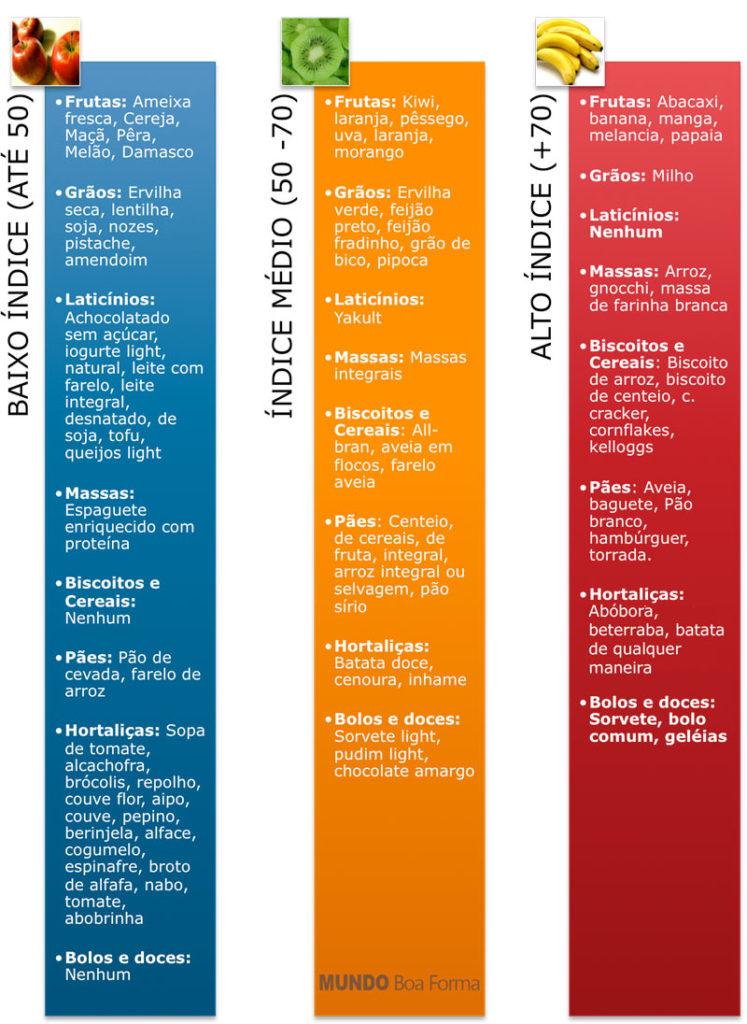 tabela de índice glicêmico dos alimentos