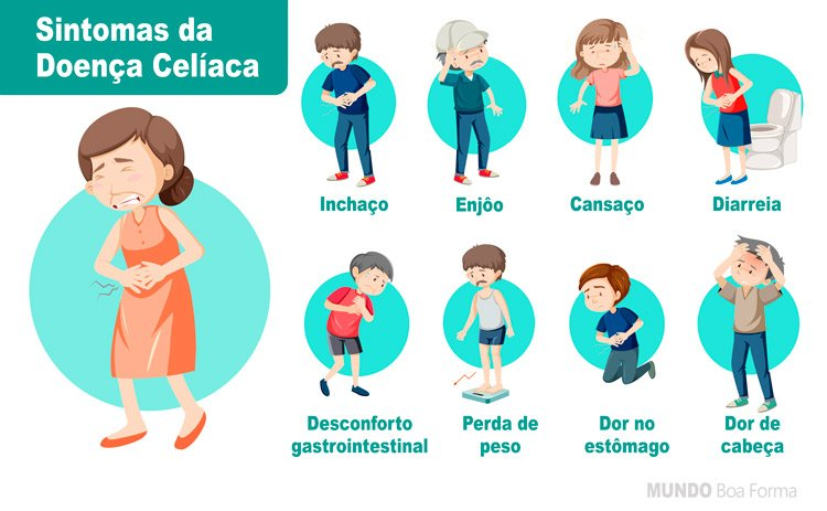 Infográfico com os sintomas da doença celíaca