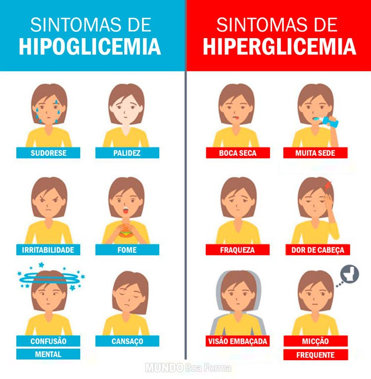 sinais de hipoglicemia e hiperglicemia